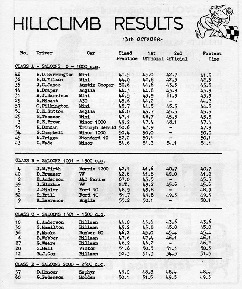 Name:  NSCC #100 ACC Hillclimb Chamberlain Road 13101963 results 1 M Fistonic .jpg Views: 153 Size:  138.7 KB