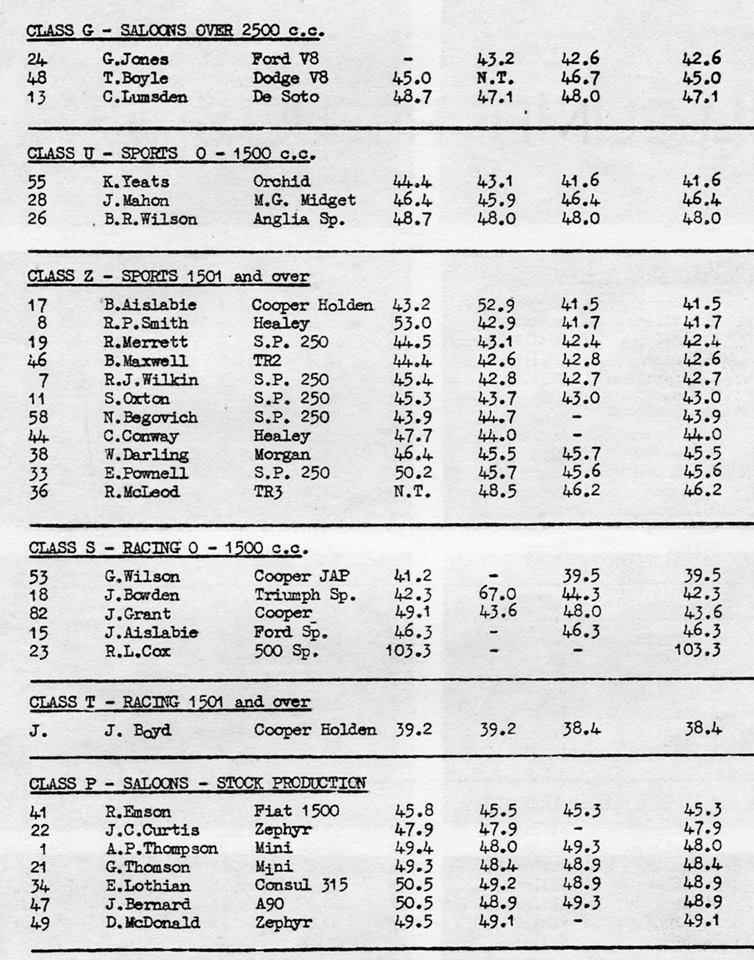 Name:  NSCC #101 ACC Hillclimb Chamberlain Road 13101963 results 2 M Fistonic .jpg Views: 150 Size:  140.6 KB