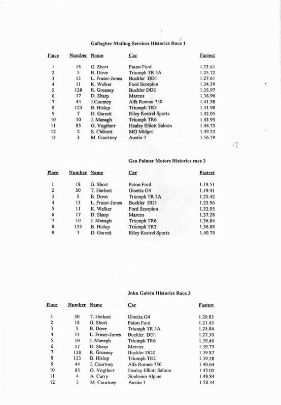 Name:  Telecom Motorfest 1994 #133 P 33 -1 Results Historic Sports cars 3 races Scan.084310_3-7 (554x80.jpg Views: 117 Size:  83.5 KB
