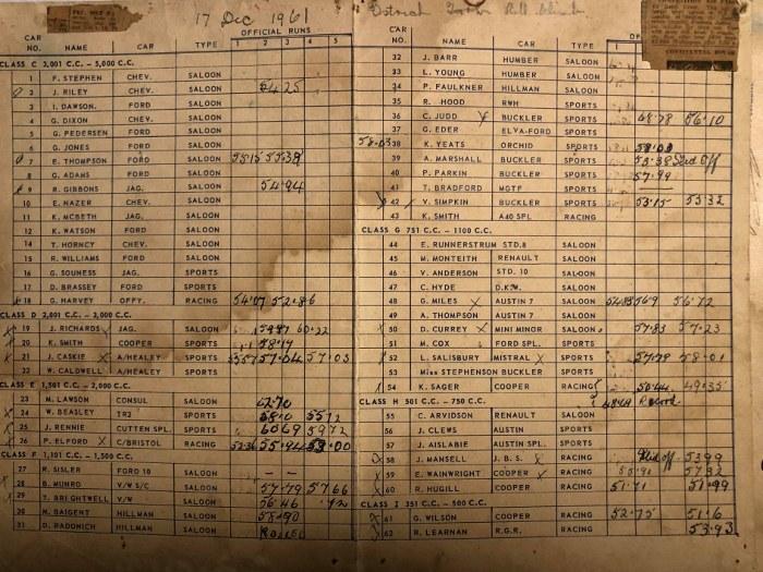 Name:  NSCC 1961 #99 NSCC Ostrich Farm Hillclimb 17 Dec 1961 Entry List and Times Richard Sandman .jpg .jpg Views: 112 Size:  166.7 KB
