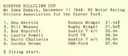 Name:  NSCC 1949 #102 Kidston Cup Hillclimb Mt Eden Dec 1948 Results Graham Woods archives .jpg Views: 40 Size:  20.1 KB