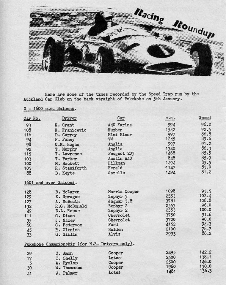 Name:  Pukekohe 1963 #23 January 63 Speeds and entries P1 Kelvin Brown .jpg Views: 62 Size:  142.4 KB