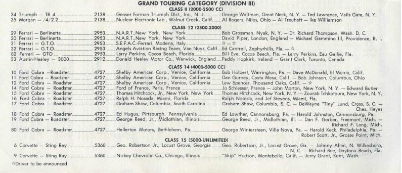 Name:  Sebring 1964 #22 Entry List crop AH #34 GT Cat link Ken Hyndman  (2).jpg Views: 118 Size:  127.3 KB