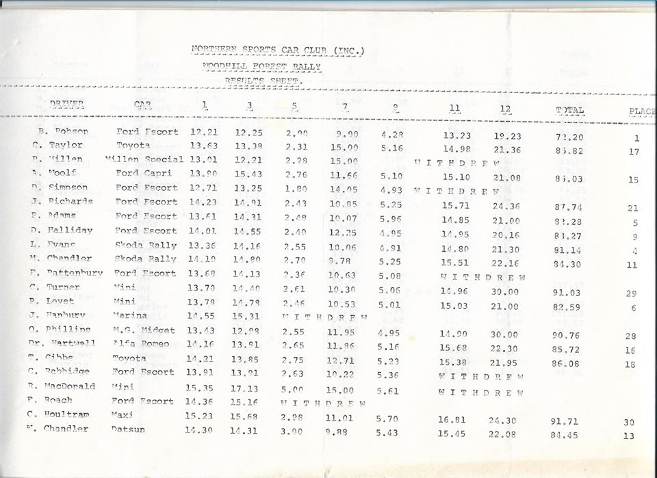 Name:  NSCC #185 1974 Woodhill Rally results P1, John Coker.jpg