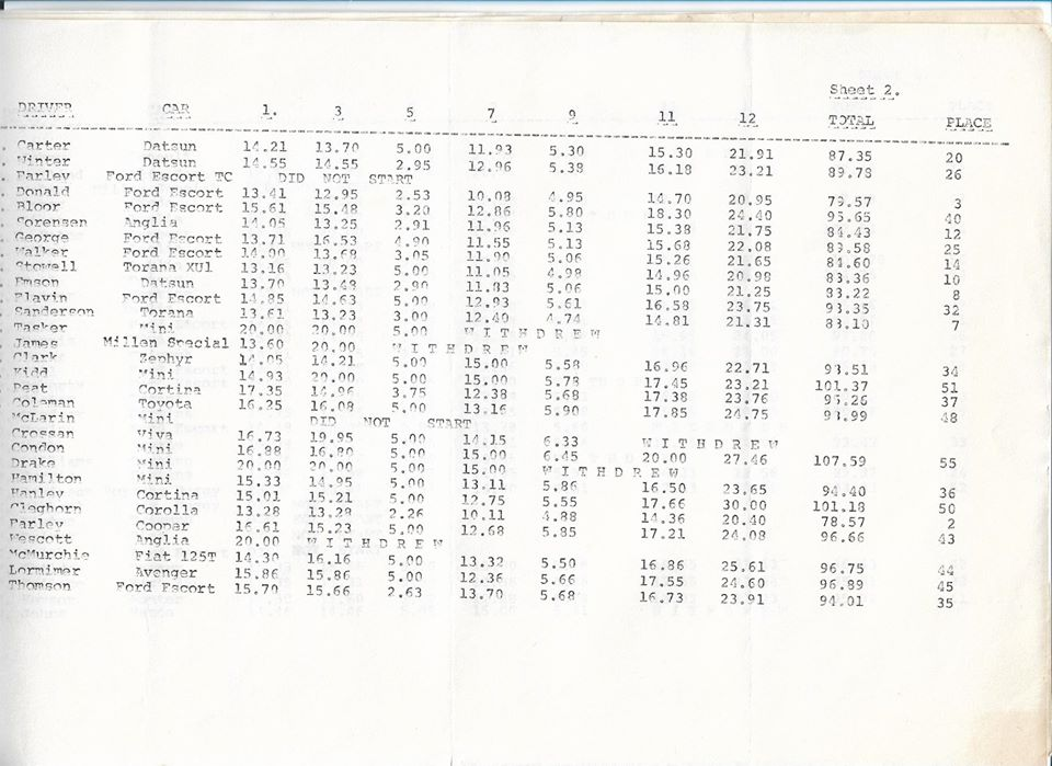 Name:  NSCC #186 1974 Woodhill Rally results P2, John Coker.jpg