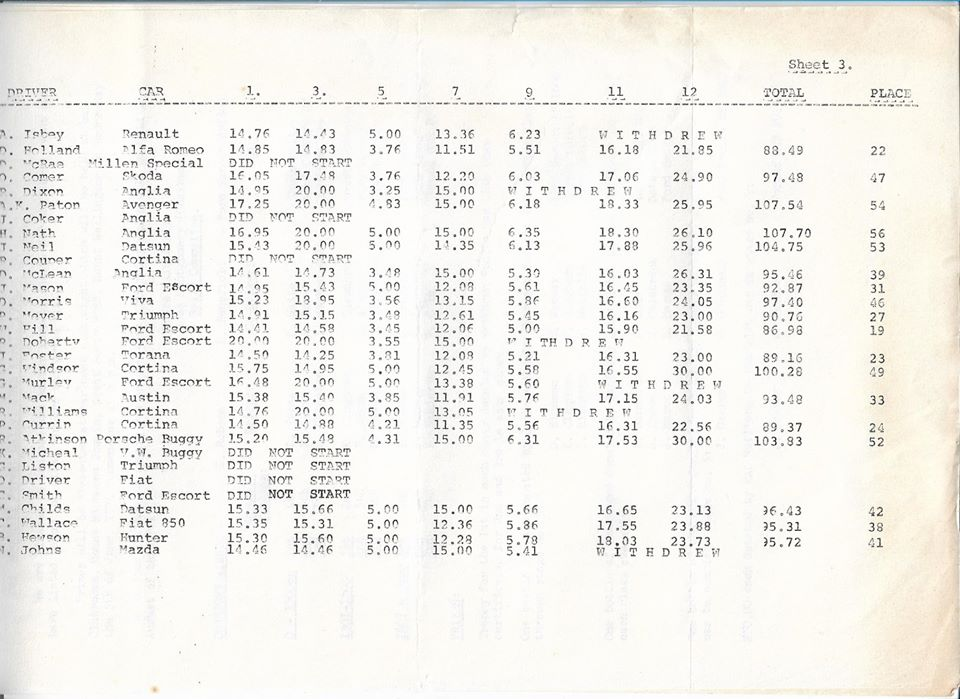 Name:  NSCC #187 1974 Woodhill Rally results P3, John Coker.jpg