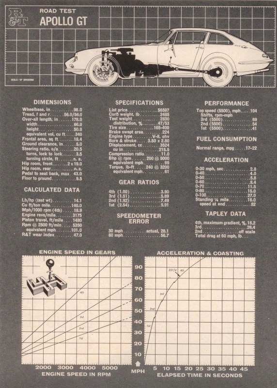 Name:  Cars #227 Apollo GT - Buick powered 1960s Road Test R and T 1962 small (572x800) (2).jpg Views: 101 Size:  174.4 KB