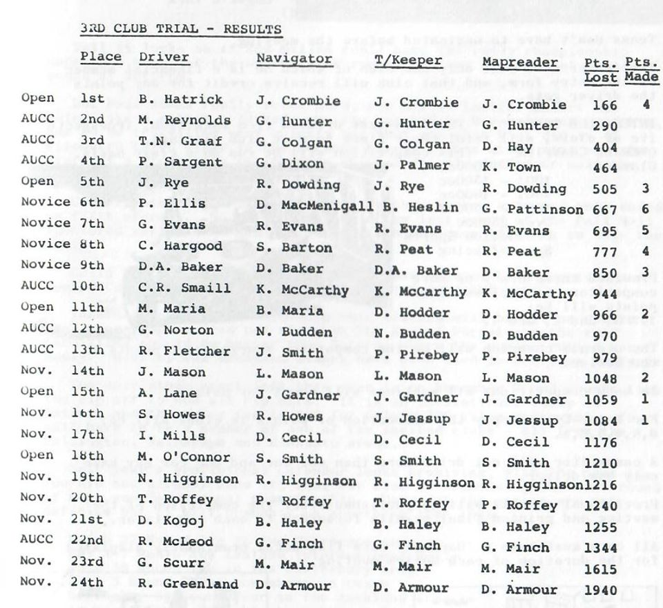 Name:  NSCC #332 NSCC 3rd Trial 1976 results 2nd NSCC entry 5th o'all J Rye driving Graham Woods .jpg Views: 290 Size:  136.4 KB