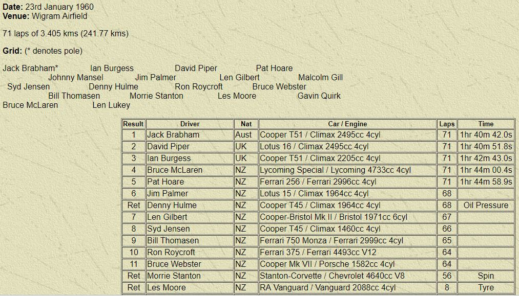 Name:  1960 9th Lady Wigram race results..JPG Views: 682 Size:  179.5 KB