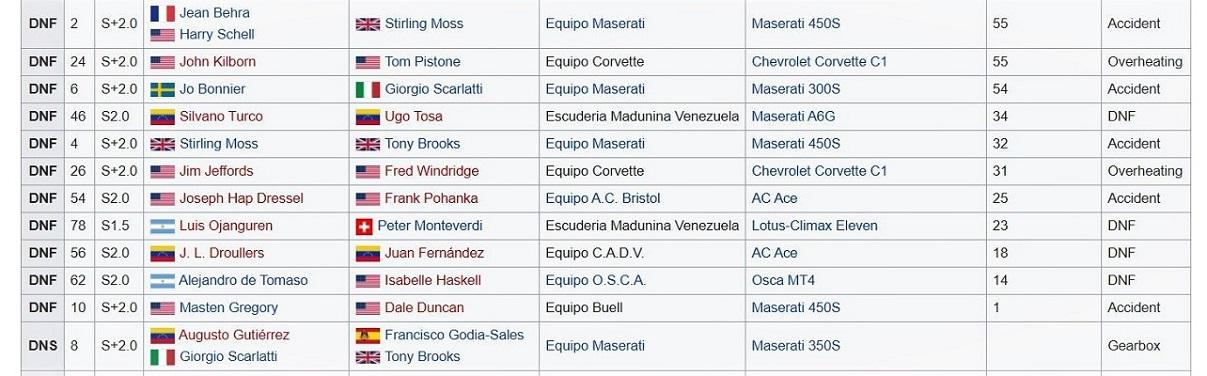 Name:  Team Maserati results at Caracus 1957.JPG Views: 94 Size:  186.8 KB